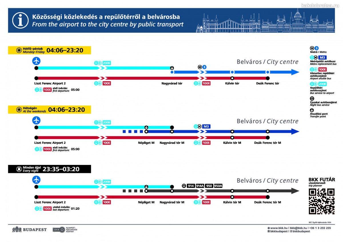 Как добраться из аэропорта Будапешта в центр схема