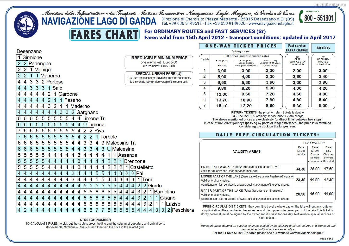 Стоимость проезда на паромах и лодочках на озере Гарда