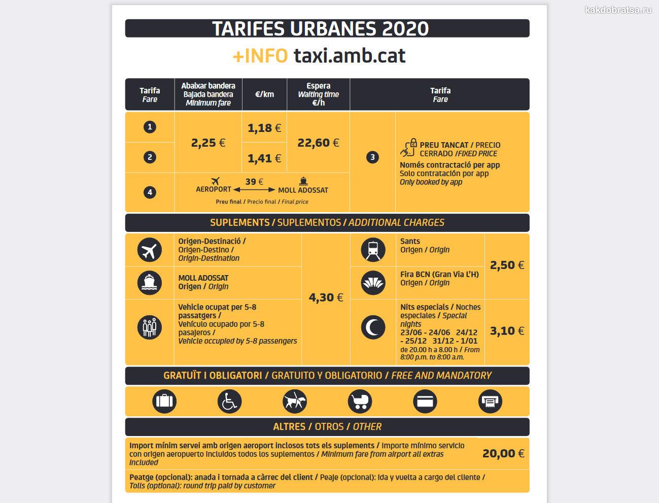 Такси в Барселоне тарифы и стоимость проезда
